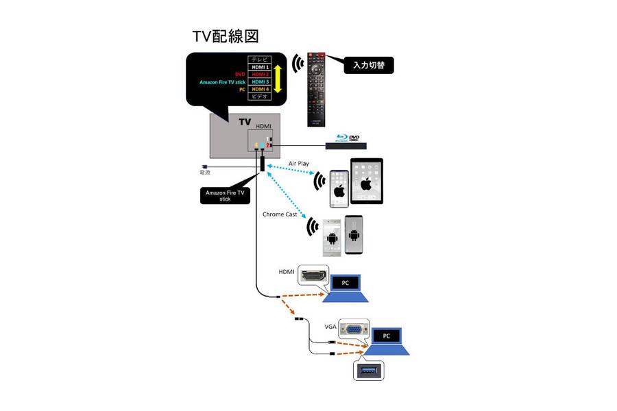 アイコンスペース「ナナボシ」名古屋駅徒歩2分/おしゃれな空間/高速WiFi/有線LAN/50インチ大型モニター/テレワーク/動画撮影/オンライン会議/10名収容